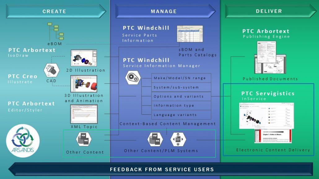 PTC InService