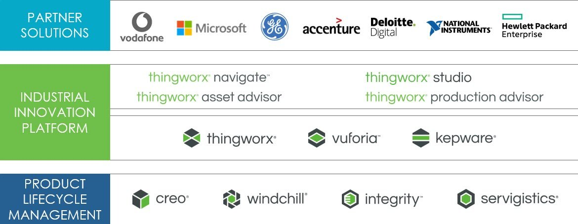 PTC Corporate Solution Landscape