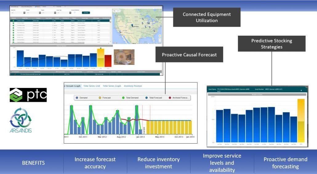 Service Parts Management SPM Capabilities
