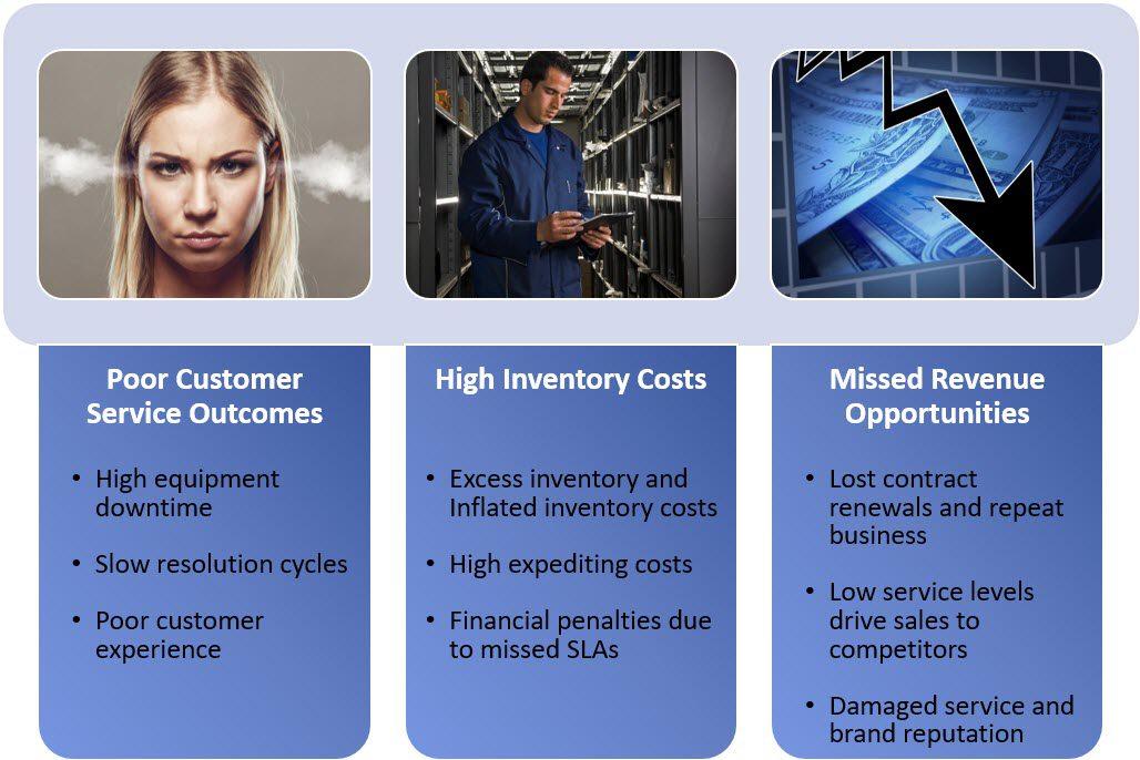 Service Parts Management SPM Challenges