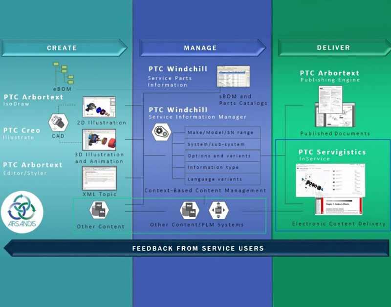 PTC Arbortext Content Delivery Feedback