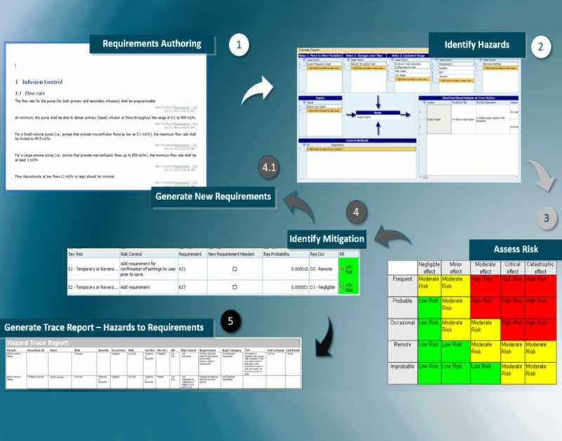Windchill Requirements and Validation & Source