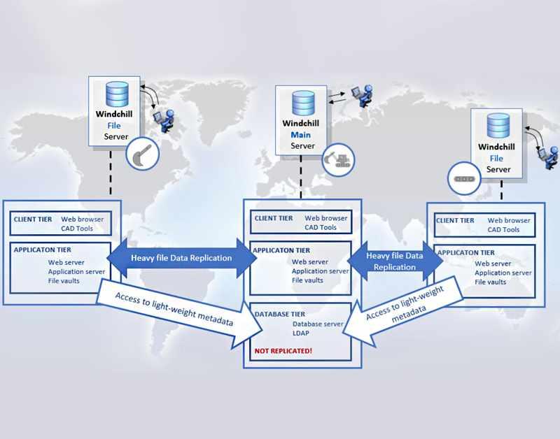 Windchill PDMLink Server