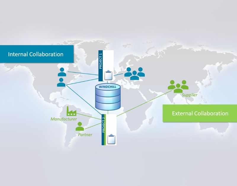 Windchill ProjectLink Internal & External Collaboration