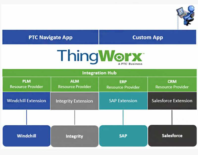 ThingWorx Navigate Application