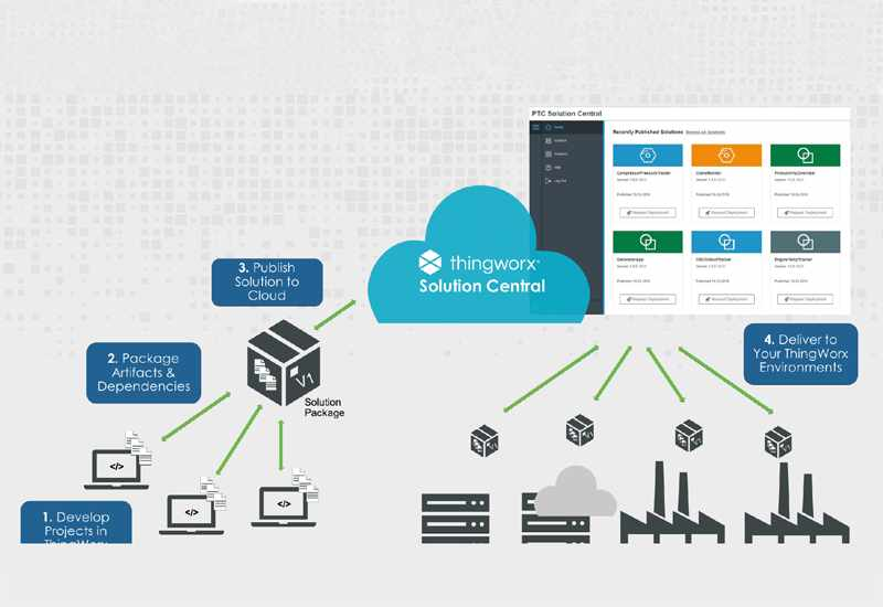 ThingWorx Solution Central Project