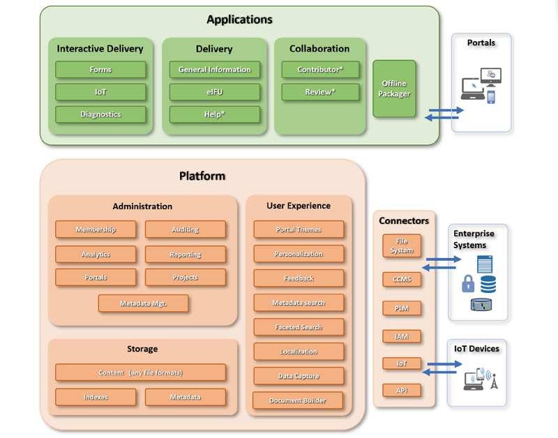 Titania Architecture Overview